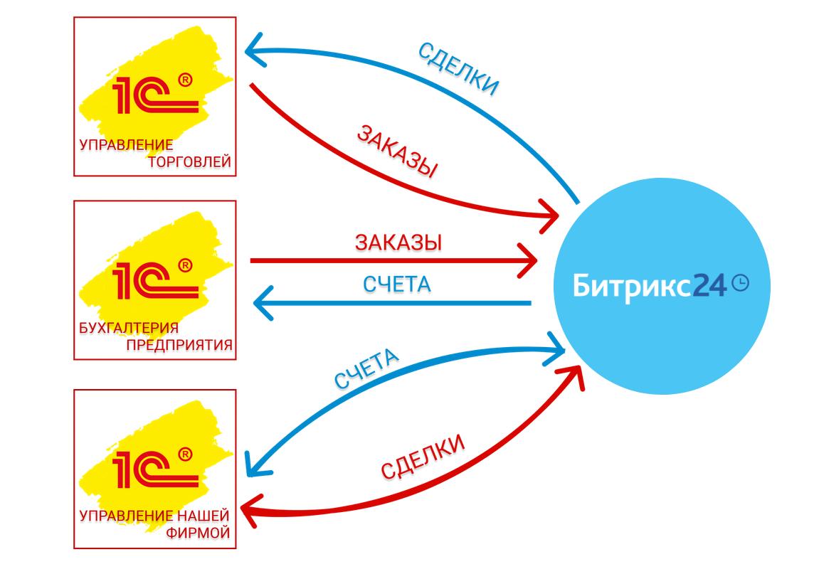 регистрация доменов info бесплатно