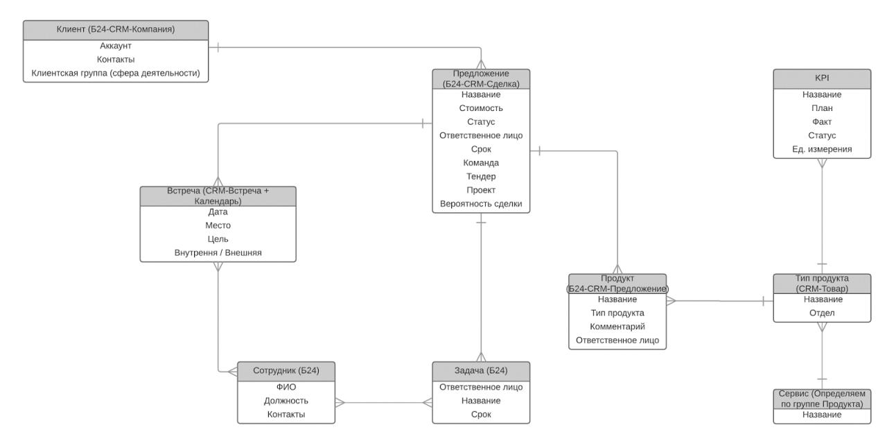 Схема работы битрикс курс контент менеджера от битрикс