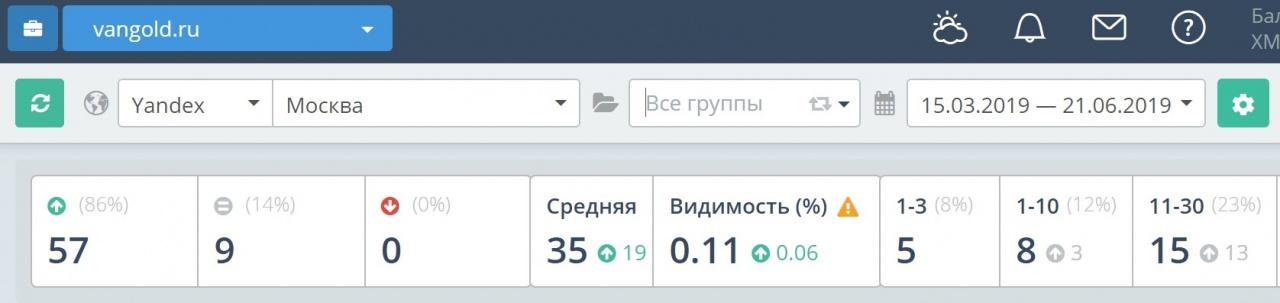 Средняя позиция по 14 группам запросам в Яндекс
