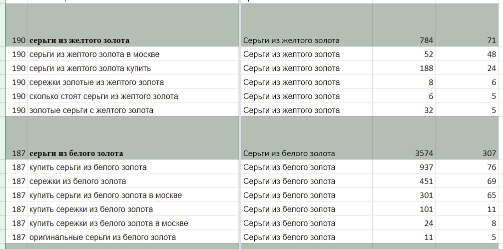 Пример получившихся групп запросов