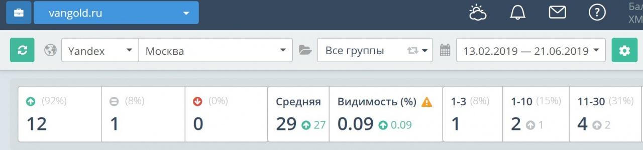 Средняя позиция по 14 целевым запросам в ПС Яндекс