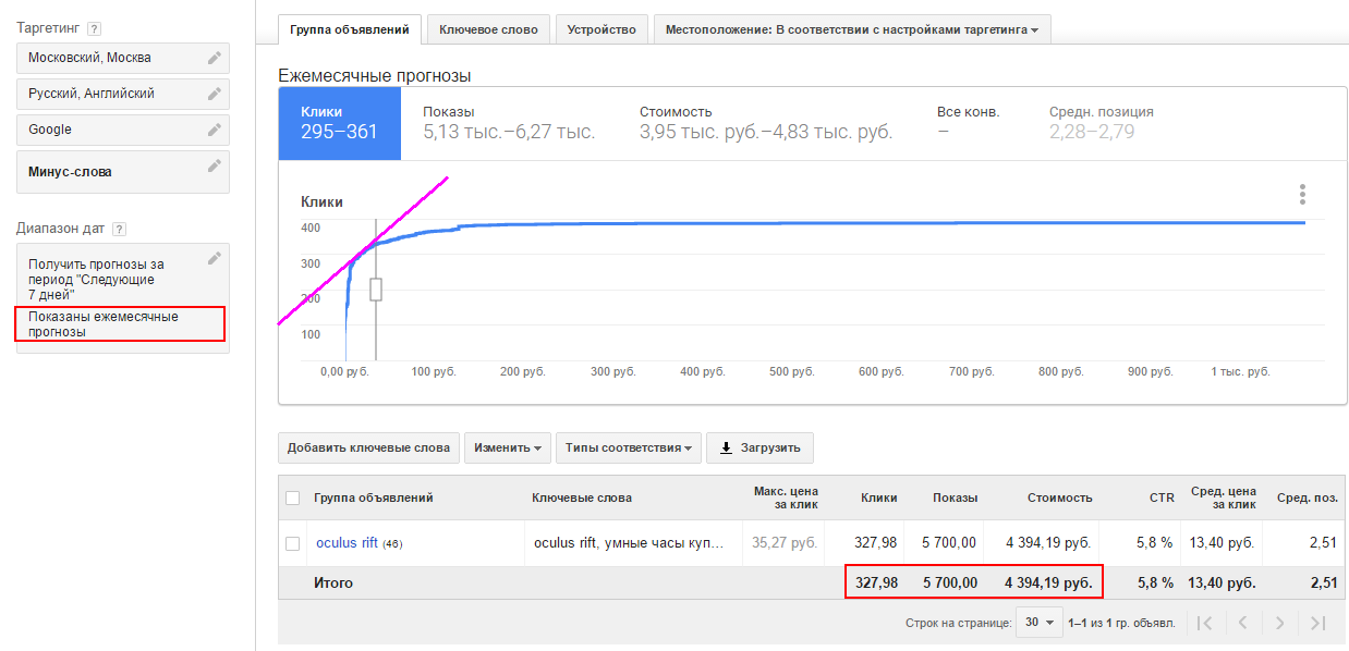 Прогноз бюджета в AdWords