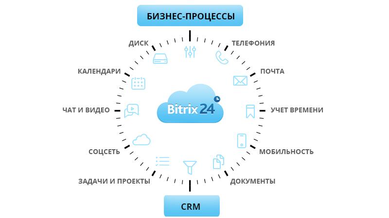 Битрикс 24 внедрение отзывы asterisk freepbx для bitrix24