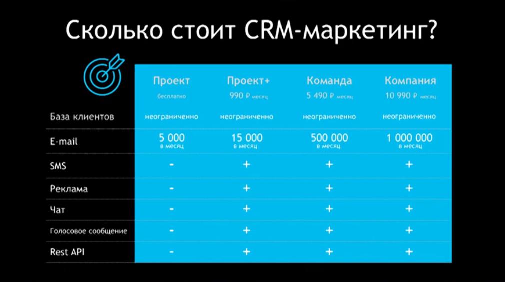 Crm-маркетинг и crm-система центурион битрикс 125