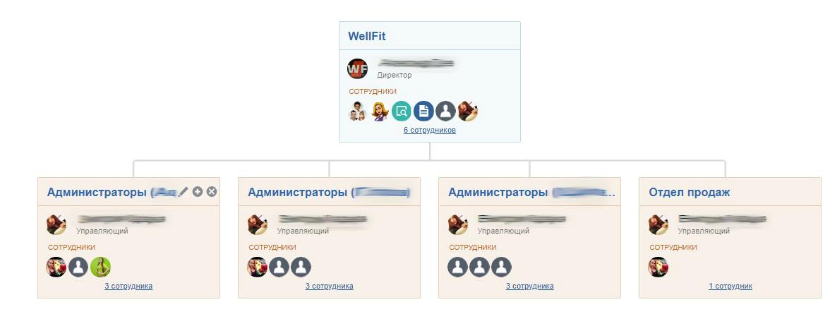 итоговая структура в портале компании