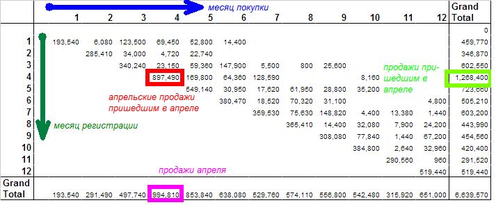 когортный анализ продаж интернет-магазина