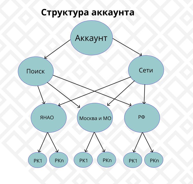 Структура аккаунта