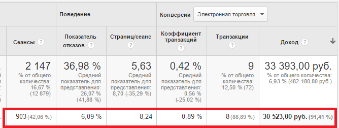 Результаты Google Analytics