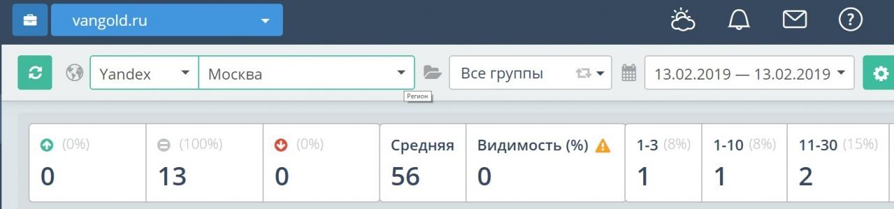 Средняя позиция в Яндексе до начала работ