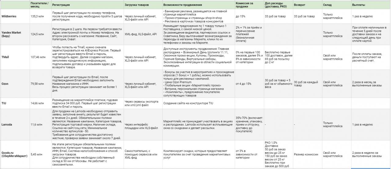 Сравнение популярных российских маркетплейсов