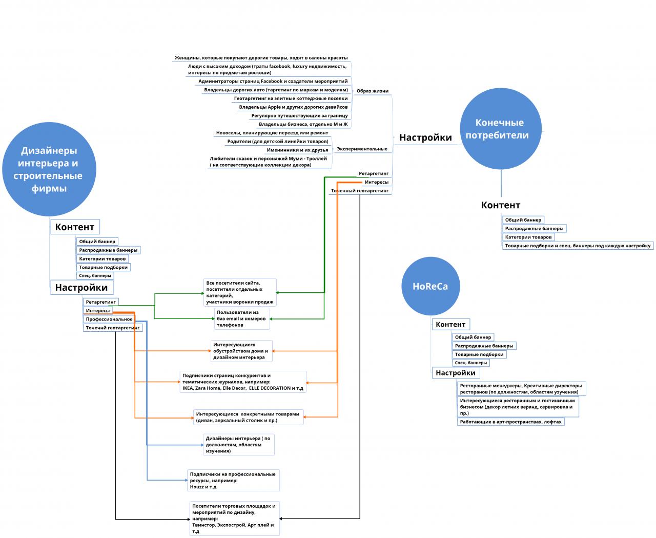 Система оптимизации рекламы Facebook.png