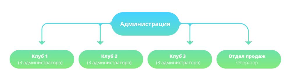структура компании